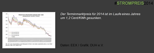 Der Terminmarktpreis für 2014 ist im Laufe eines Jahres um 1,2 Cent/KWh gesunken.