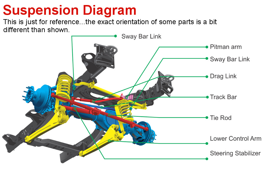 A Dodge/Ram Front Suspension Reference Diagram