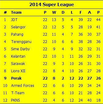 Super League Table 25-06-14