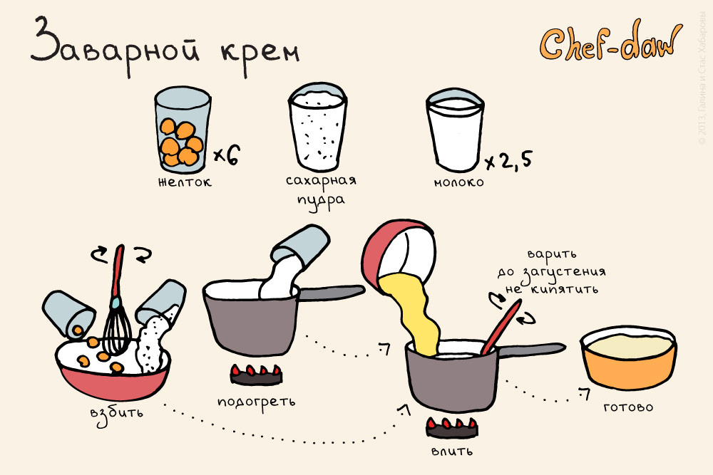 chef_daw_zavarnoi_creme