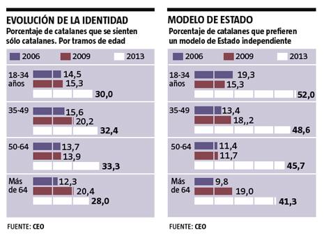 13g28 LV Evolución catalanes identidad y modelo Estado Uti 465