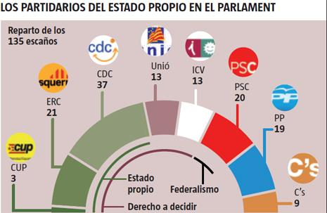 13i15 LV Elecciones catalanas noviembre 2012 2