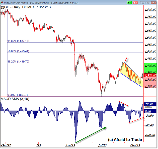 Gold Fibonacci Trading Targets Breakout Key Levels Daily Chart Technical Analysis