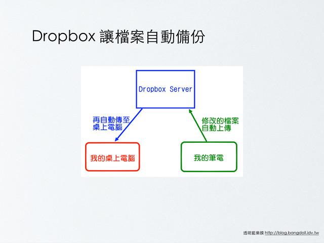 Dropbox教學.006