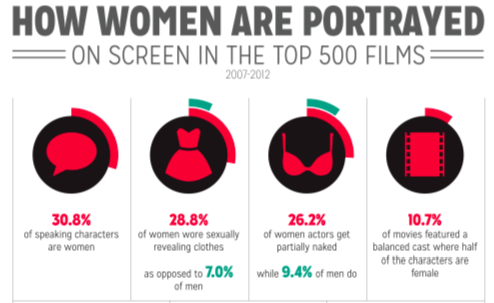 Chart showing that women are 30 percent of speaking characters in films
