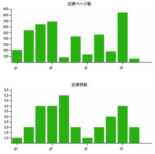 dokusho_meter_2013_trend