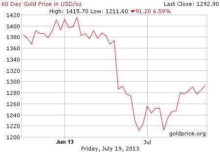 Gambar grafik image pergerakan harga emas 60 hari terakhir per 19 Juli 2013