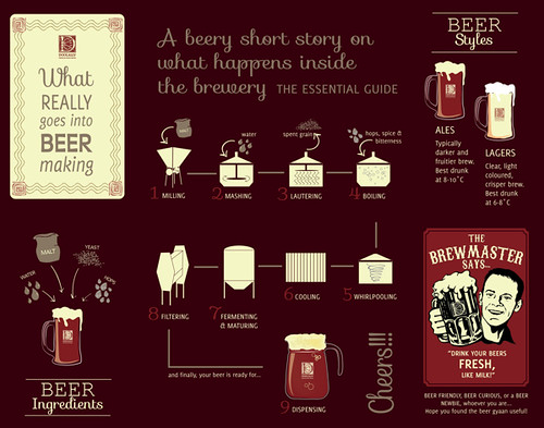 Beer Infographic Process Revised
