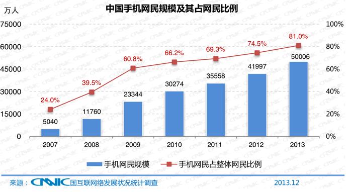 중국 인터넷사용자 6억명, 모바일사용자 5억명 돌파