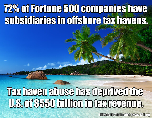 72% of Fortune 500 companies have subsidiaries in offshore tax havens.