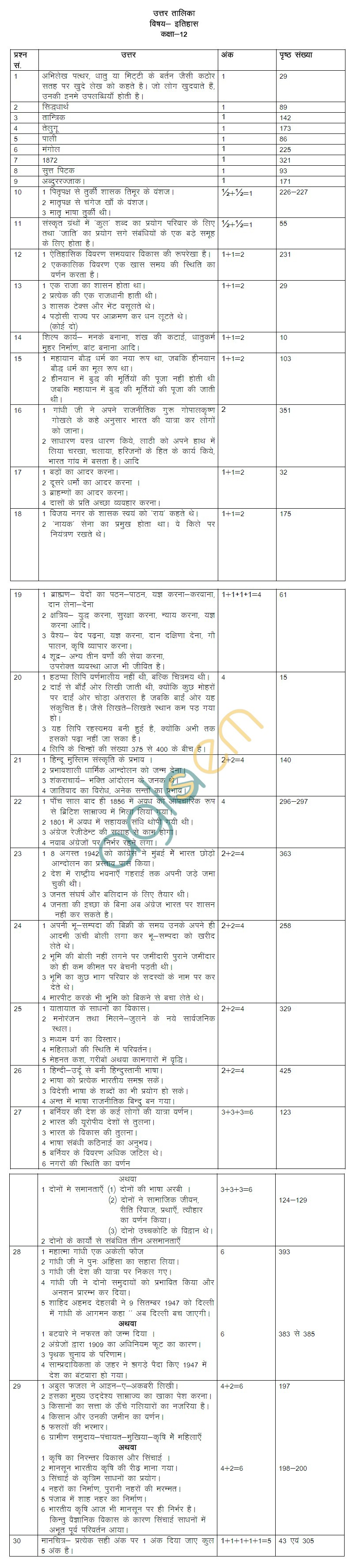 board class history model question paper rajasthan board class 12 history model question paper