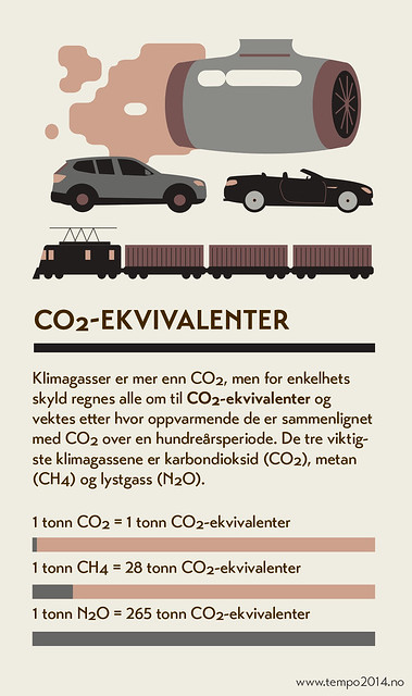 CO2-ekvivalenter