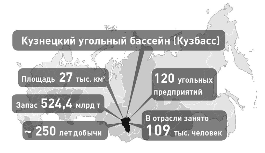 Кузбасс_Диаграмма_1