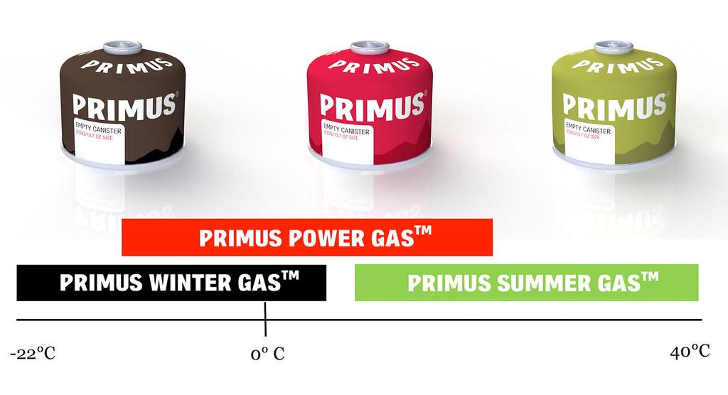 PRIMUS Gas
