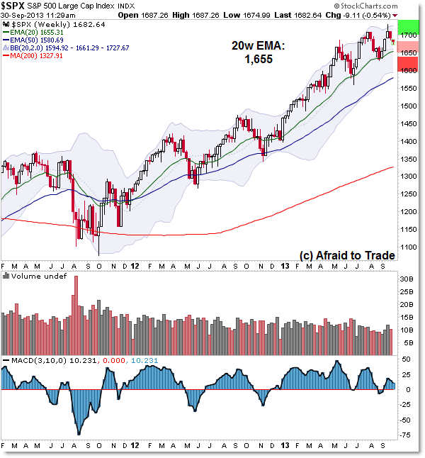 SP500 Weekly Chart Trend Trendline Government Shutdown Trade Planning EMA Support Bull Market