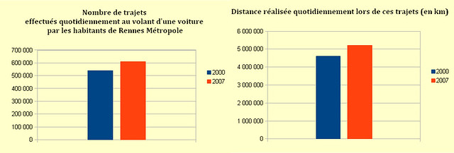 diagramme_trajets_distances