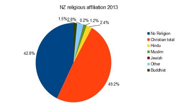 nzreligion2013