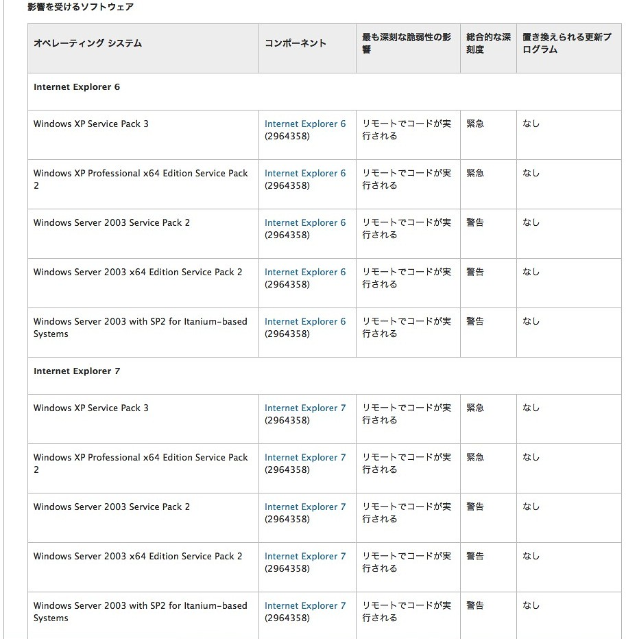 マイクロソフト セキュリティ情報 MS14-021 - 緊急