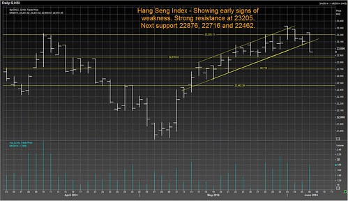 hang seng 6 jun