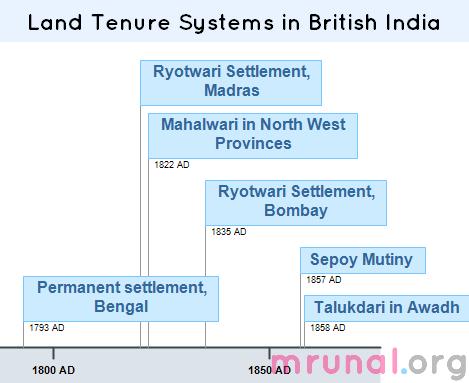 Timeline-British India land tenures