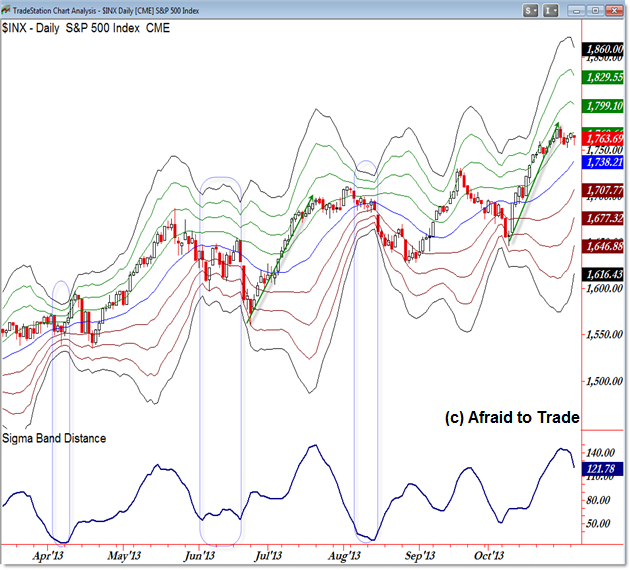 SP500 S&P 500 Sigma Band Standard Deviation Bollinger Band Indicator Squeeze