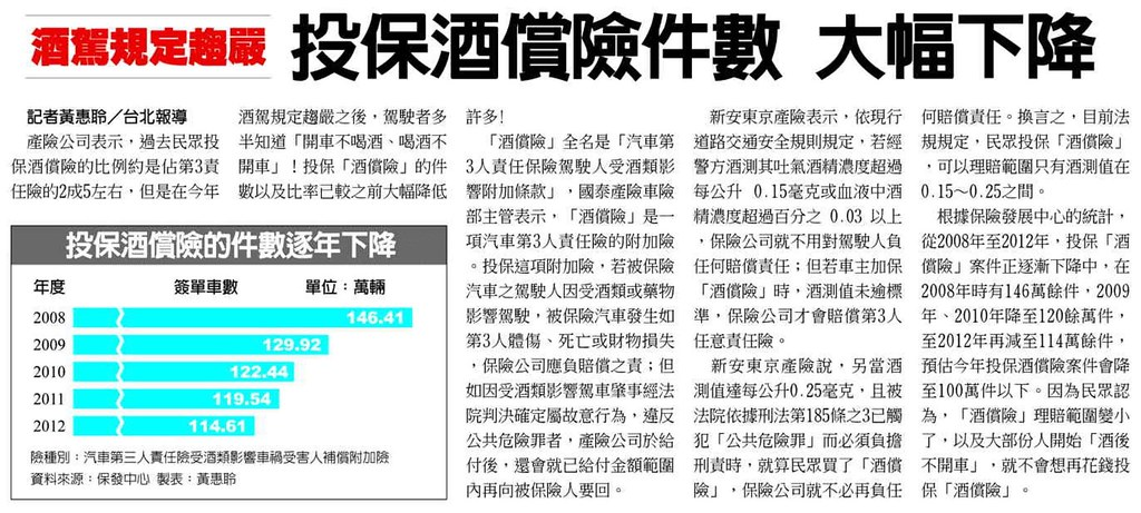 20131117[工商時報]酒駕規定趨嚴 投保酒償險件數 大幅下降