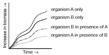 KVPY SB/SX - Part 2 - Biology - Question 116