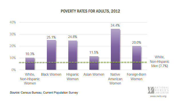 chart showing that poverty rates are higher for women and people of color than white men
