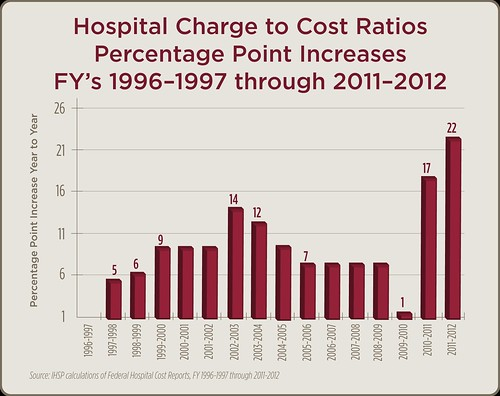 Hospital Charge to Cost Ratios Percentage Point Increases 1996-2012