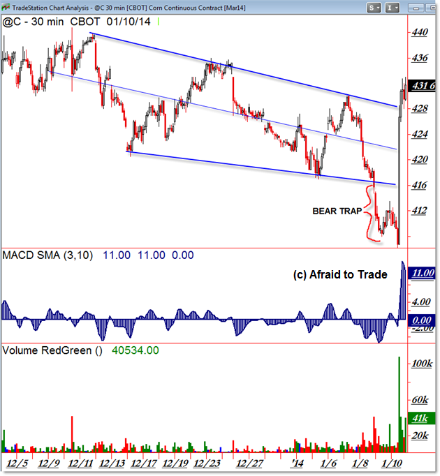 Corn @C Commodity Charting Technical Analysis Trends Daily Chart