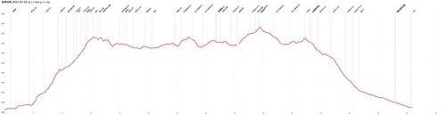 武陵四秀-2013-07-19-AltitudeChart