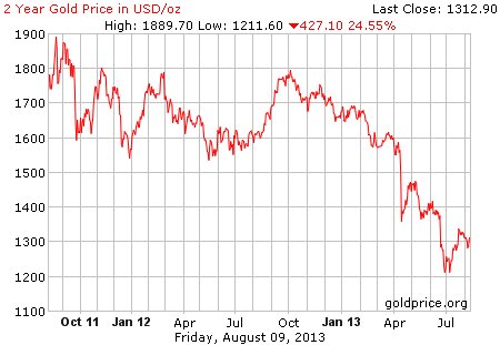 Gambar image grafik pergerakan harga emas 2 tahun terakhir per 09 Agustus 2013