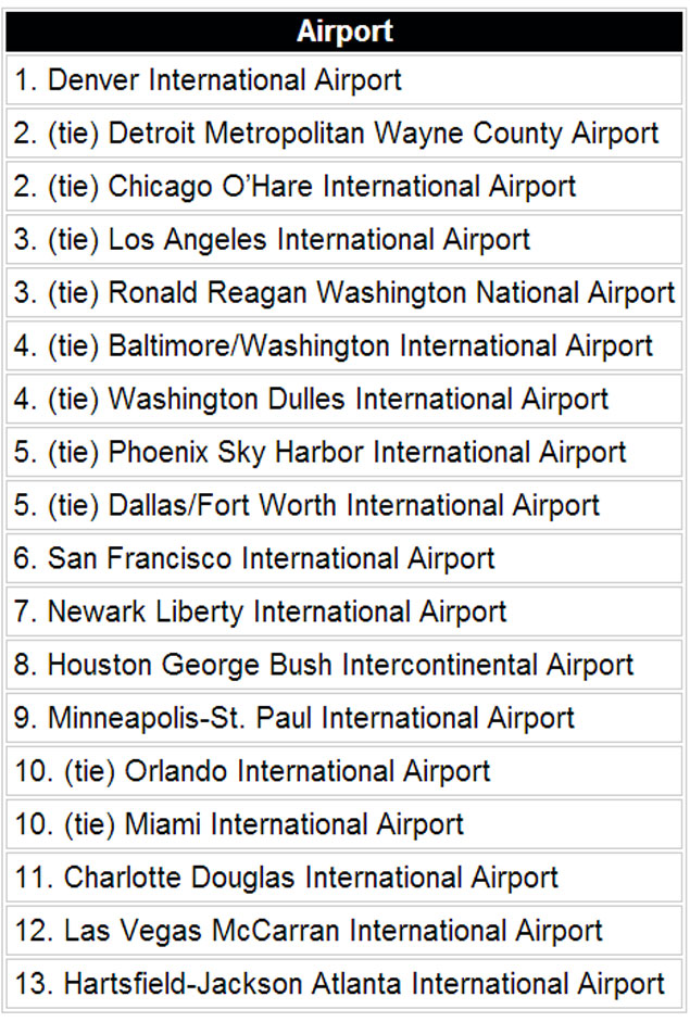 Best And Worst U.S. Airports For Healthy Dining Options