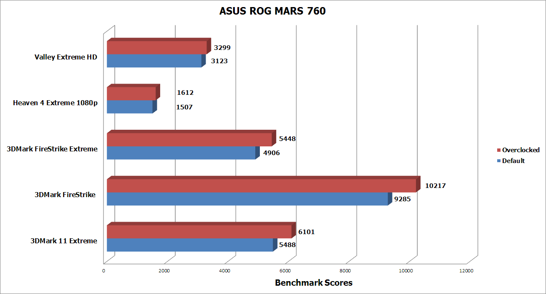 ASUS ROG MARS 760 - 6051