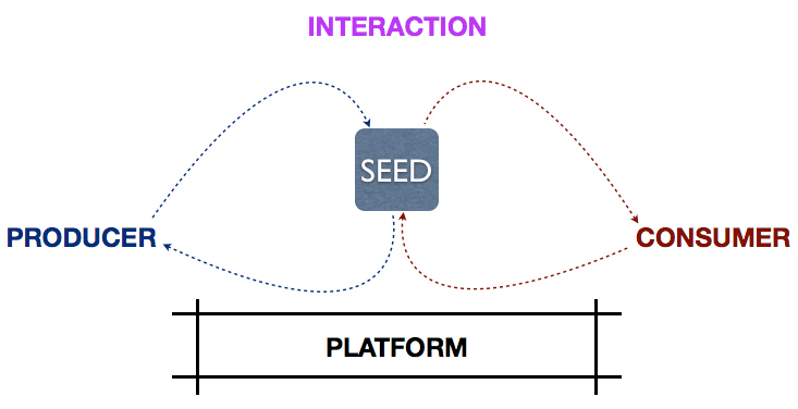 Seed, Parties, Interaction, Platform