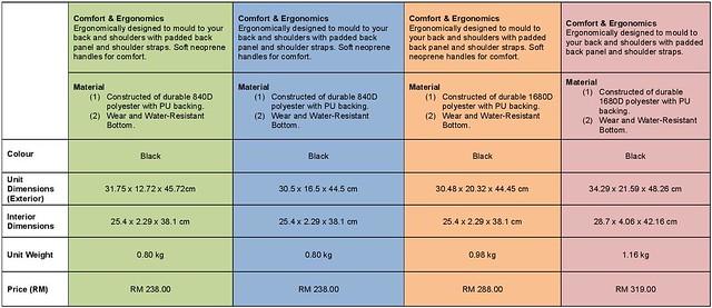 Appendix 2_Targus CityLite II Factsheet_MY-page-002