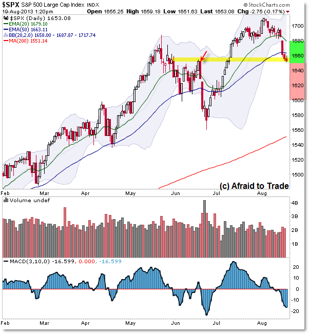SPX SP500 Daily Chart Technical Analysis key Support Level Trade Planning