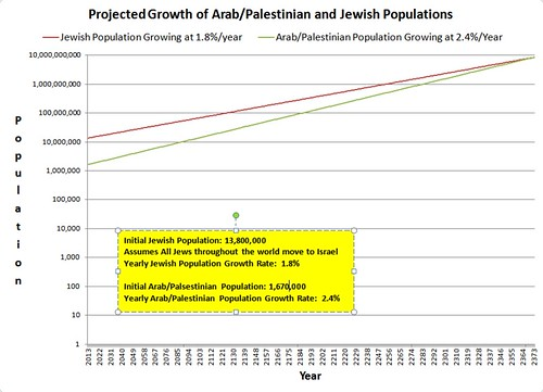 Projected Log Growth of Arab and Jewish Populations