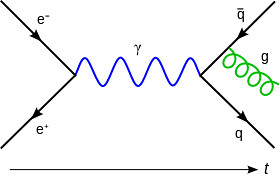 Feynmann_Diagram_Gluon_Radiation.svg
