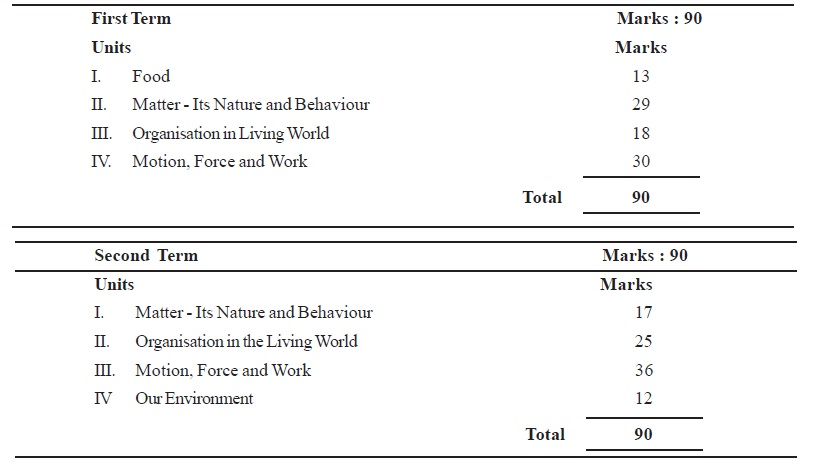 CBSE Class IX Marking Scheme 2014 Science