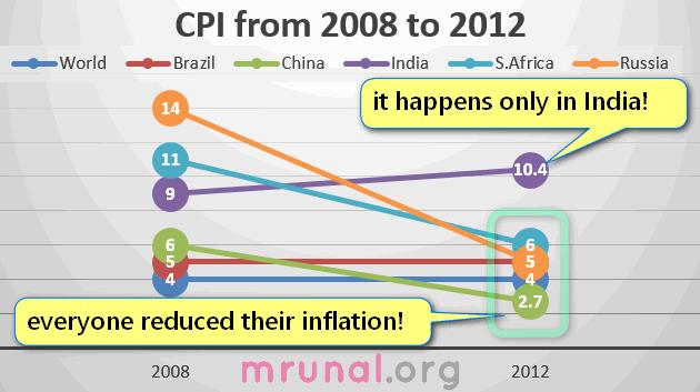 inflation India vs world 2008-12