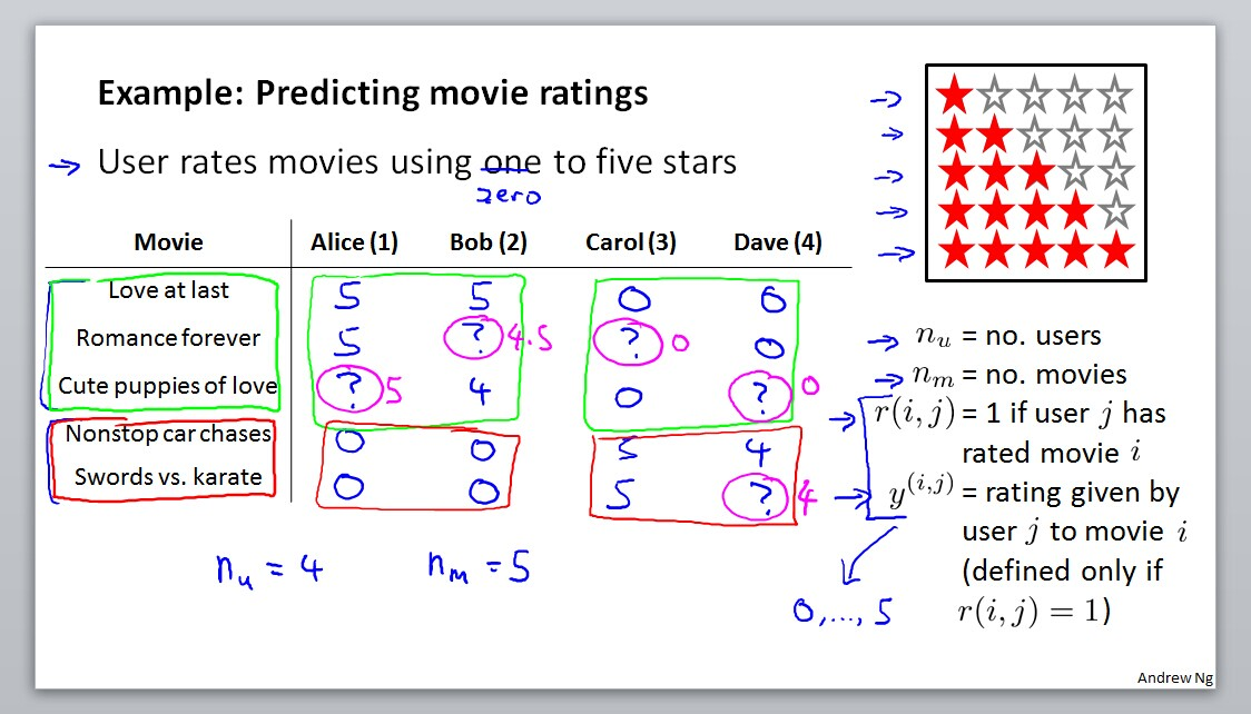 Example:Predicting movie ratings