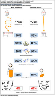 Interactive ColaLife Trial Infographic