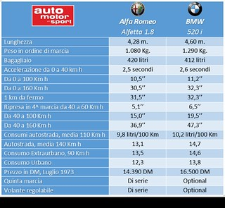 F1 ita alfa vs bmw