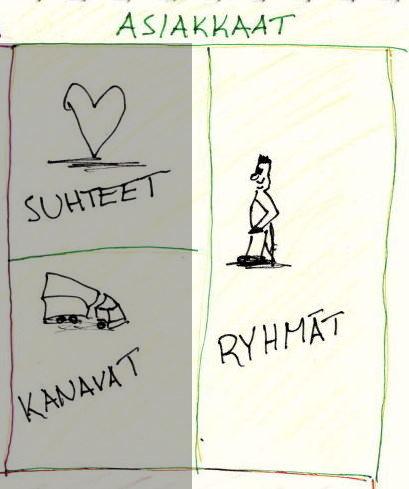 kanvaasi_asiakkaat_ryhmat
