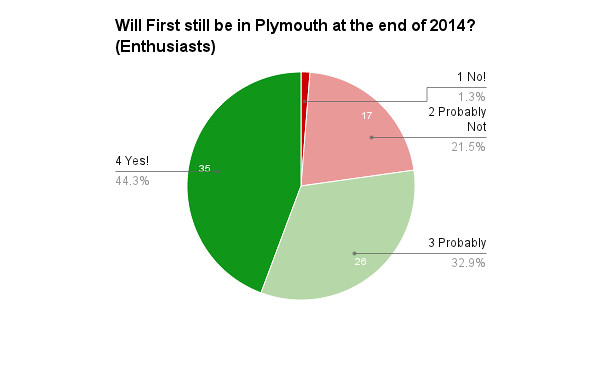 Plymothian Transit 2014 Survey