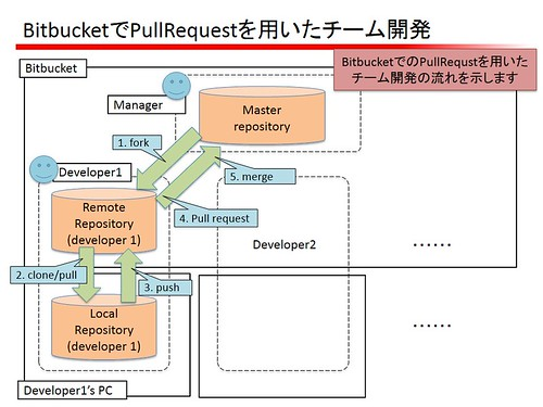bitbucket_pullrequest01