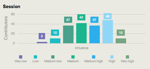 #RTWeek14 Stats on Tuesday: Influence