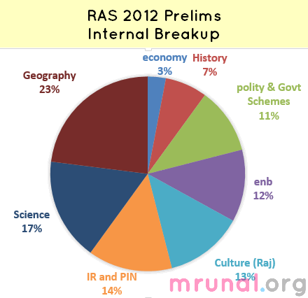 Question Paper] RAS Preliminary Exam 2012 (Rajasthan State