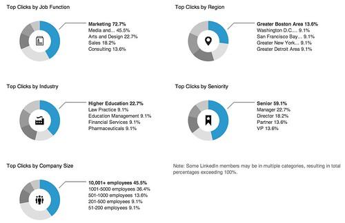 LinkedIn Ads: Manage Ads - Ad Details - Webinar Sponsored